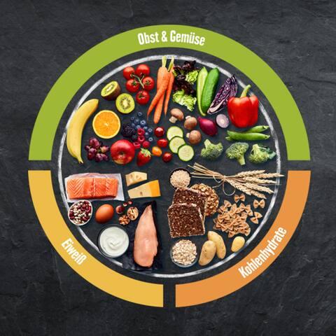 Mahlzeiten für eine ausgewogene Ernährung