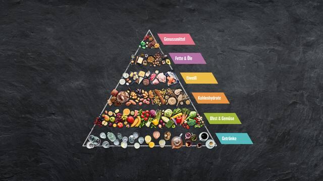 Gesunde Ernährung nach wem